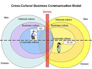 cross cultural communications